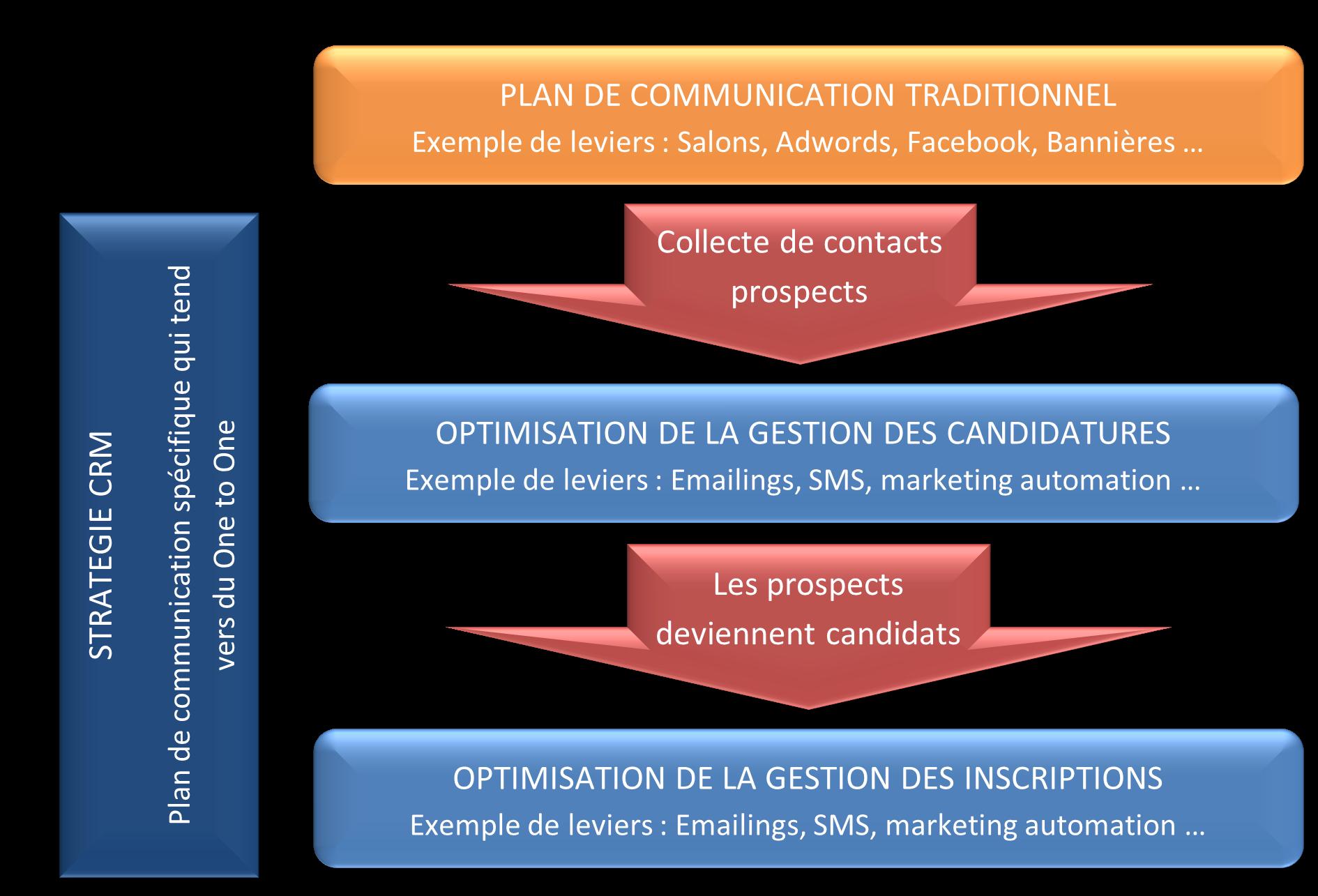 Communication traditionnelle et CRM